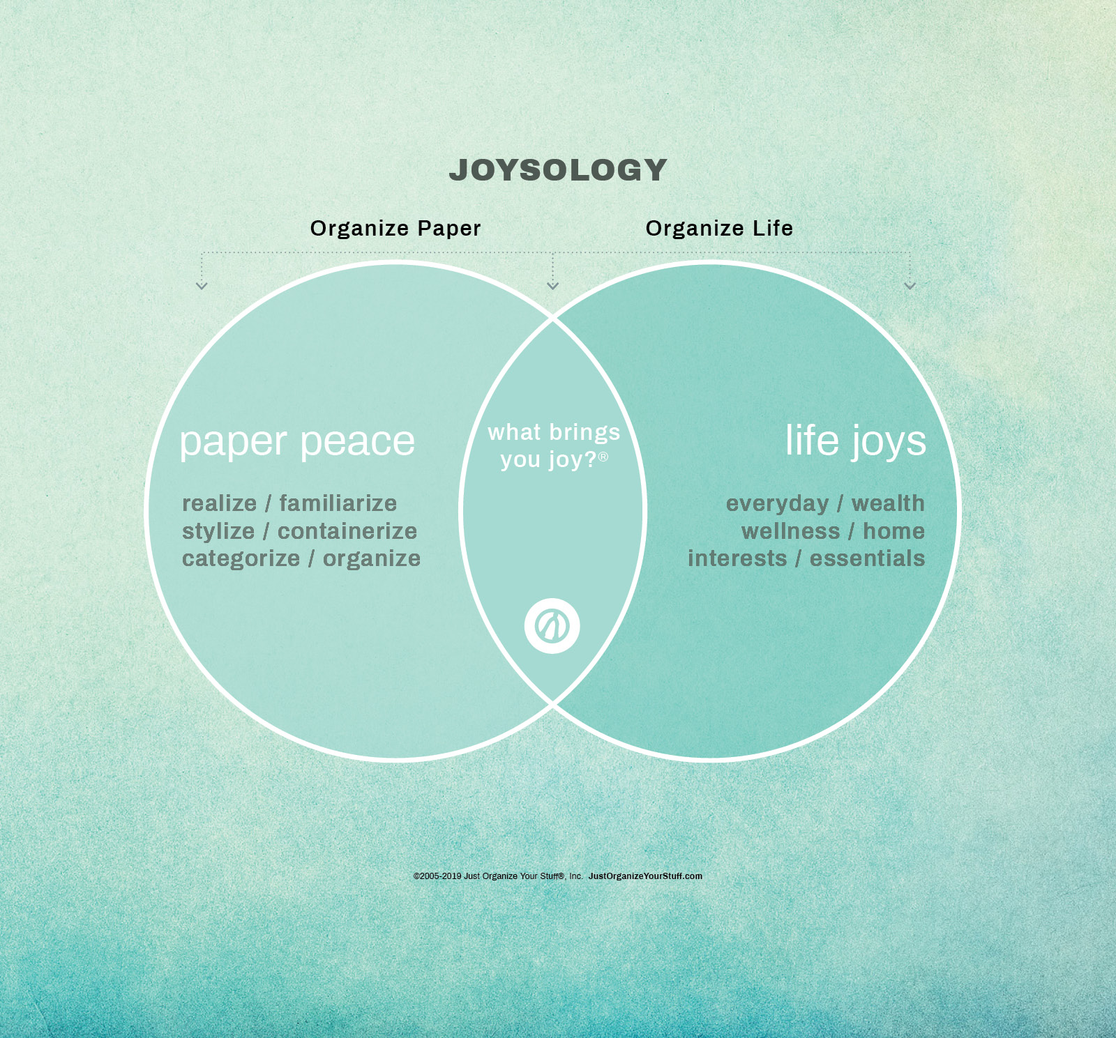 venn diagram paper peace life joys